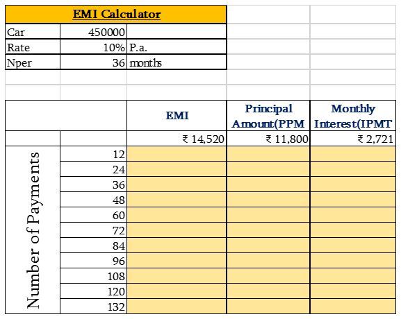 Data Table in Excel - Nurture Tech Academy